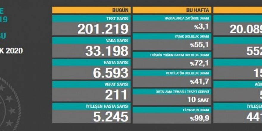 Li Tirkiyeyê îro 211 kes ji ber Covîd-19'ê mirin