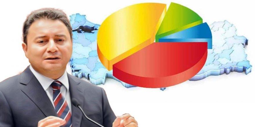 Partîya Babacanî nika ra anketan de %18 asîyena